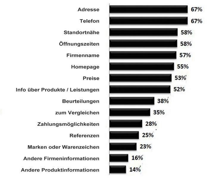 Lokale Suchmaschinenoptimierung (SEO), statistik kundeninformationen